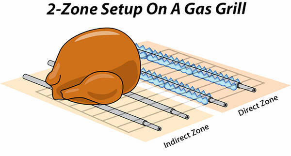 2 zone setup on gas grill