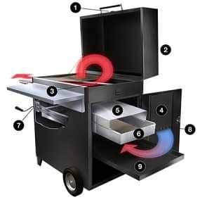 Graphic drawing of a cCharcoal grill with a black box lower half and shiny steel hood. The hood is up and a door on the lower right is open with a metal drawer sliding out. Black circles with number are all around and colorful arrow swirl about suggesting wind or air flow. There is a shelf in front and on the left side. Under the left side shelf is a hand crank.