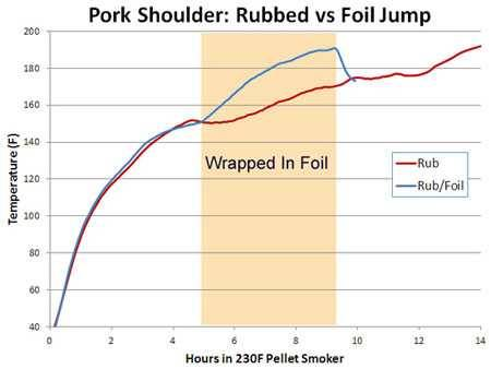 chart comparing temperature difference for cooking pork shoulder with or without foil
