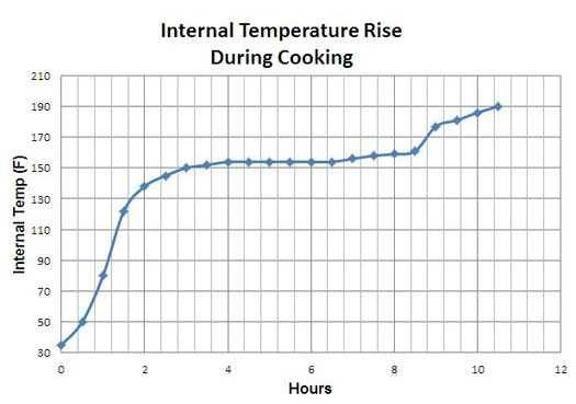 internal temperature rise during cooking