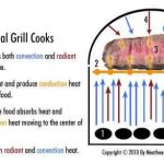 how a charcoal grill cooks