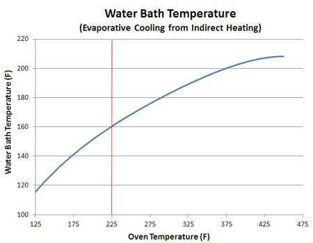 barbecue stall water bath temperature chart