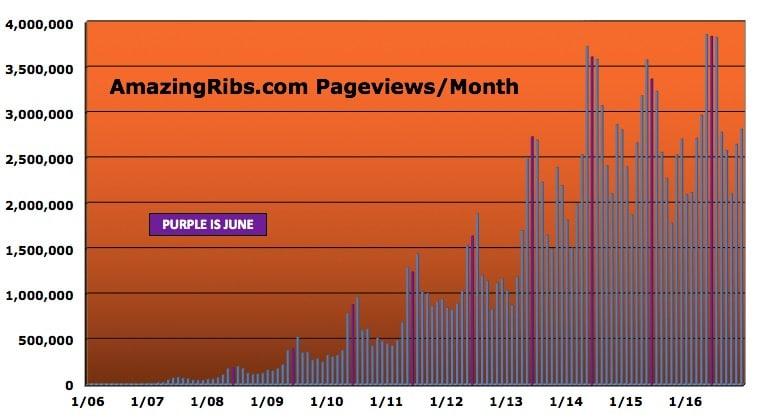 chart of AmazingRibs.com page views